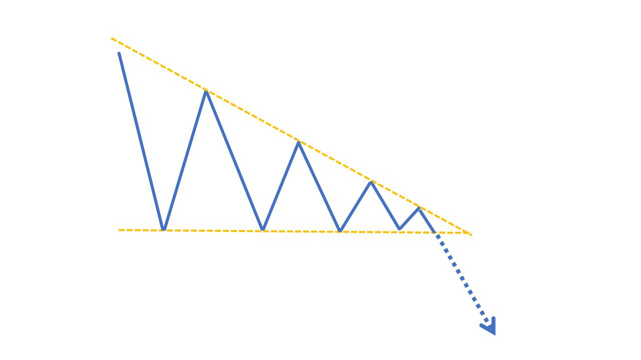 チャートパターン【ディセンディングトライアングル】