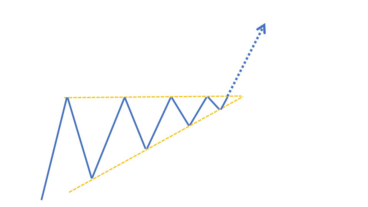 チャートパターン【アセンディングトライアングル】