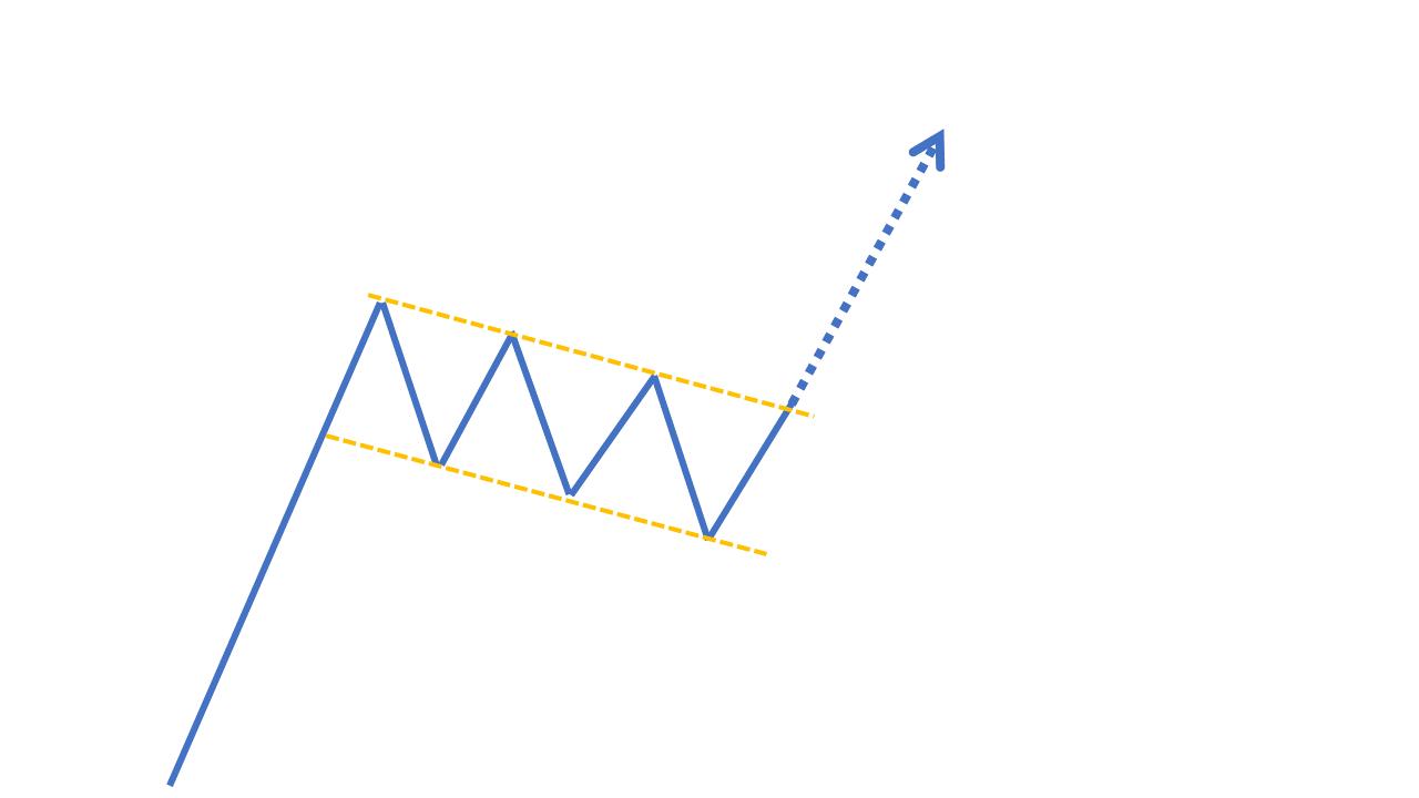 チャートパターン【上昇フラッグ】