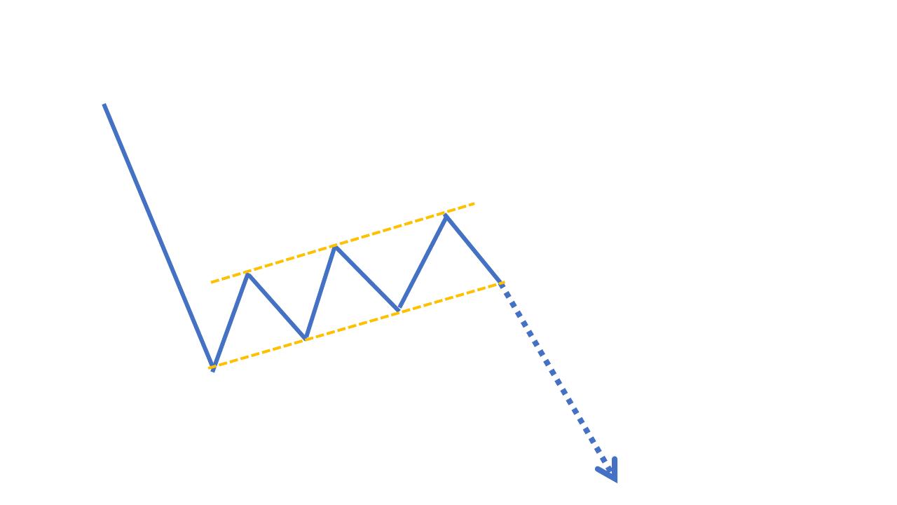 チャートパターン【下降フラッグ】