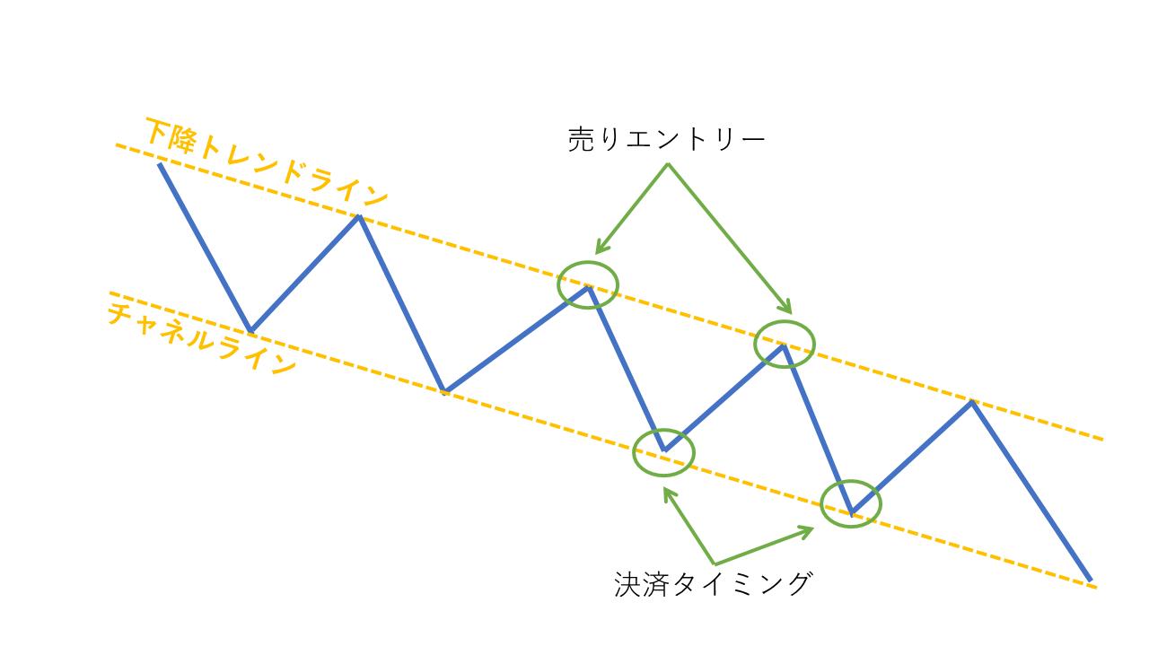 チャートパターン【チャネルライン】
