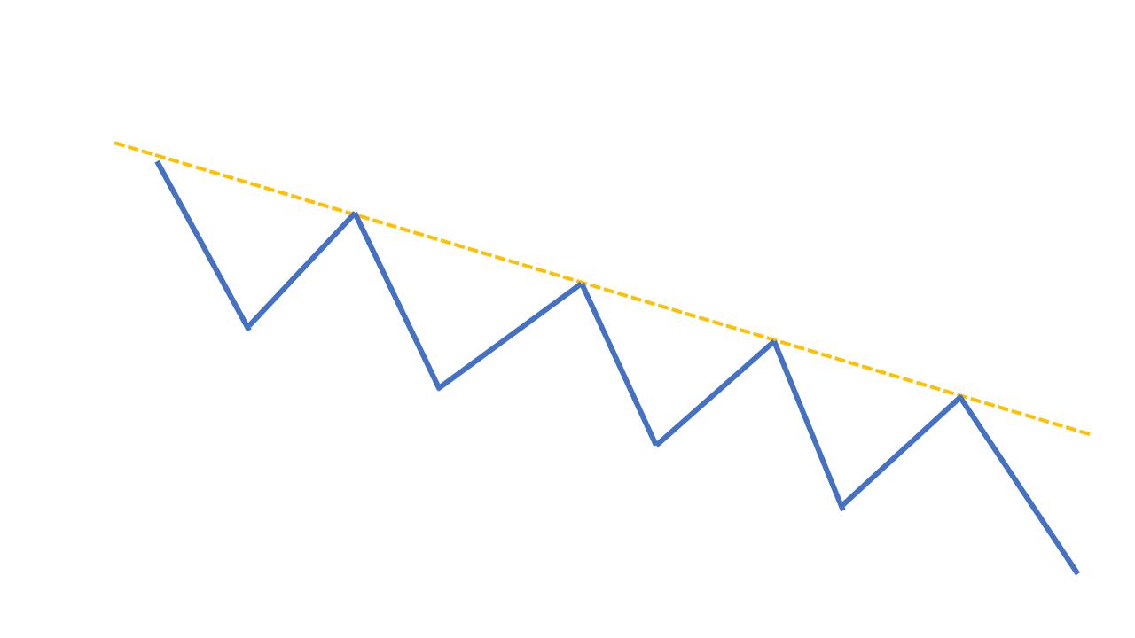 チャートパターン【トレンドライン】