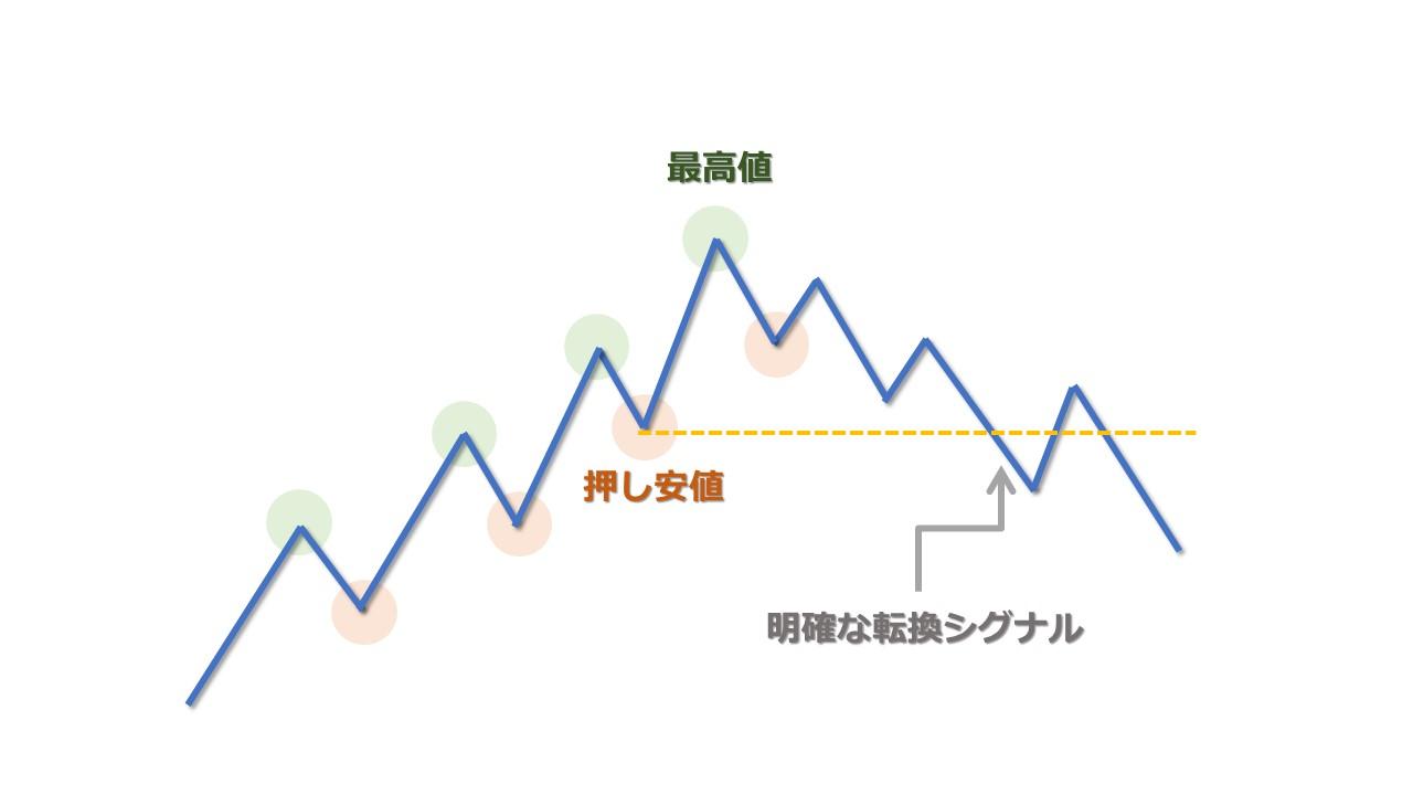 ダウ理論の転換シグナルは押し安値と戻り高値に注目する