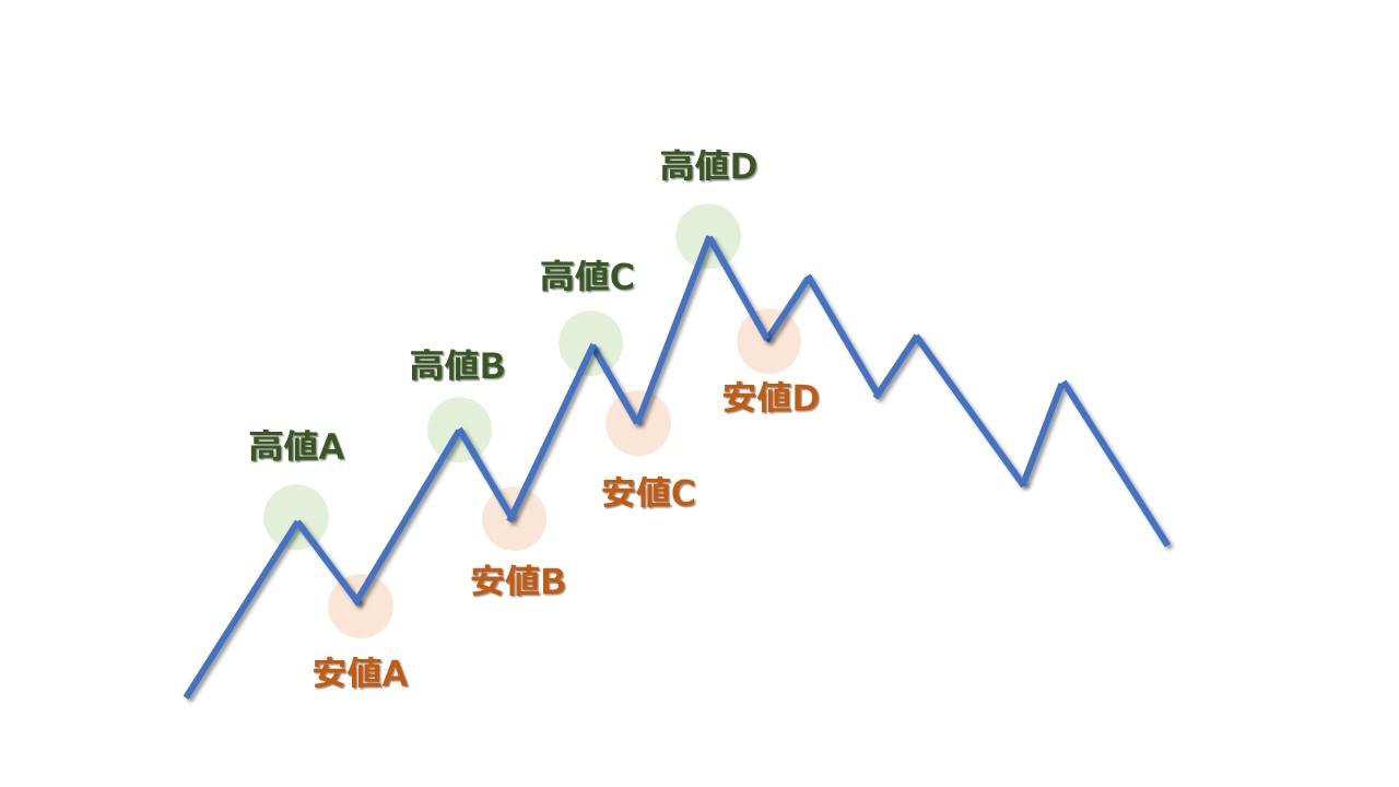 ダウ理論の転換シグナルを見つける