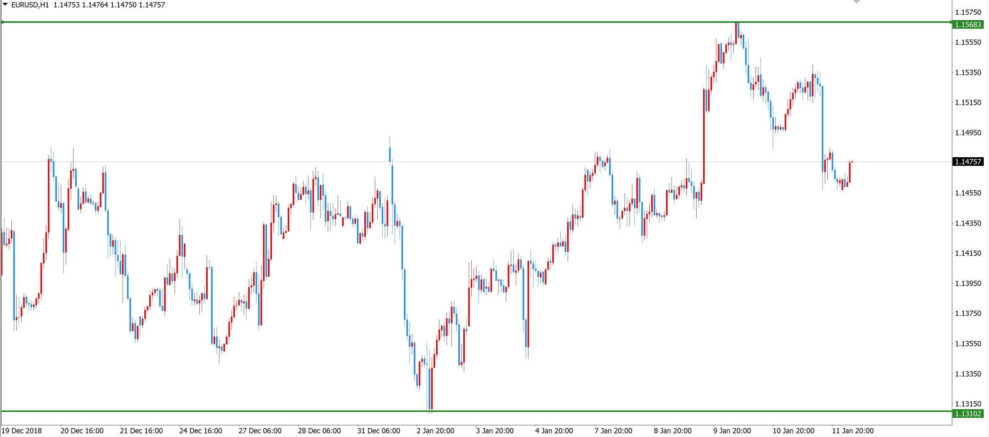 FX水平線を高値と安値に引いた